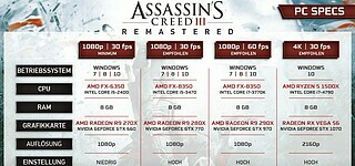 Systemanforderungen für Assassin's Creed 3 Remastered